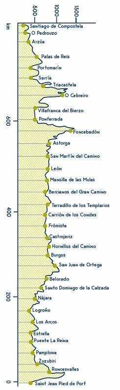 History of Medieval Tourism Camino de Santiago