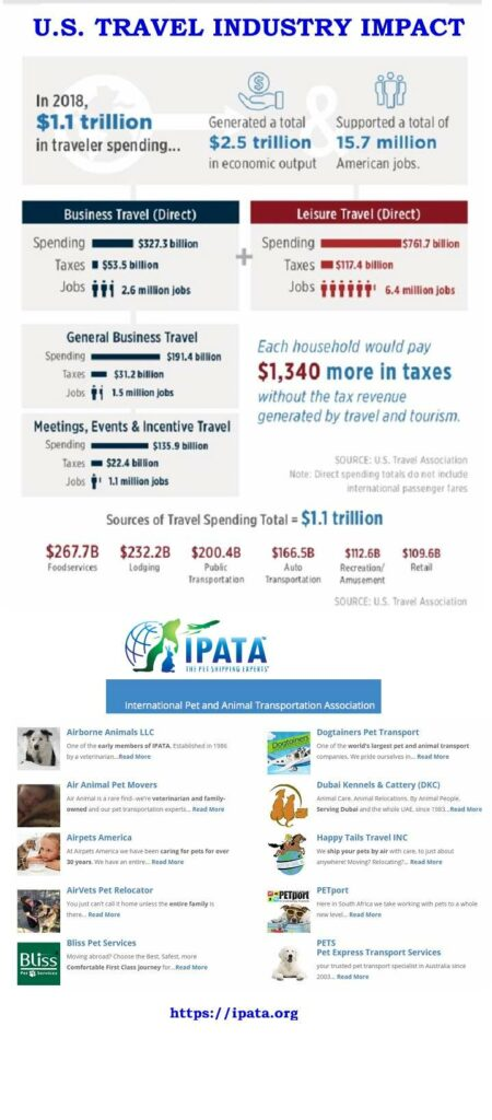 US Industry Infography