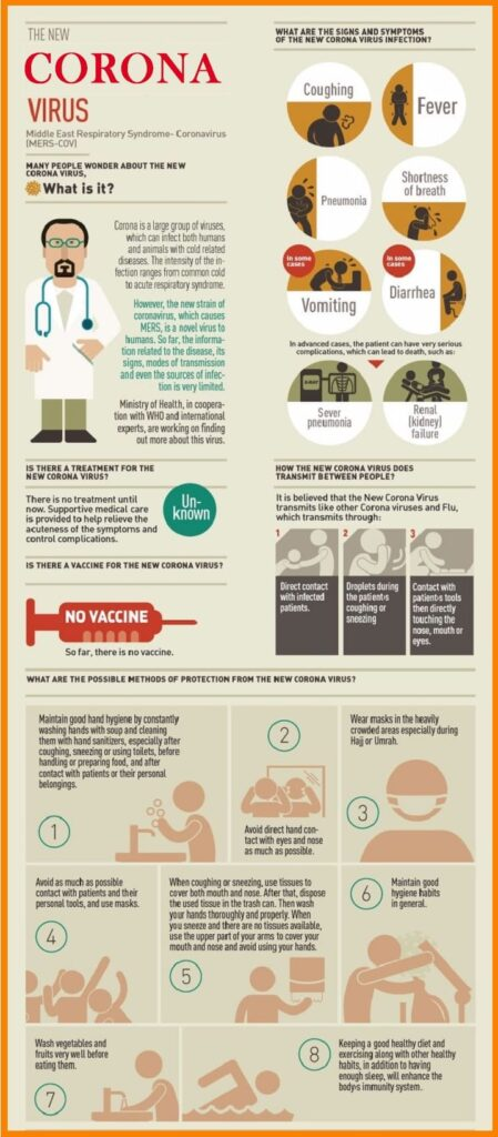Coronavirus Symptoms 2020 and Diagnosis infography