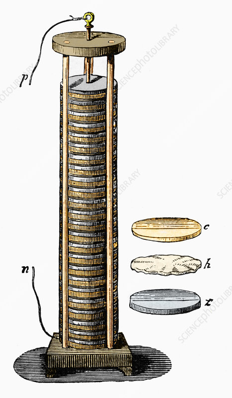 Alessandro Volta Battery - History of Power Bank