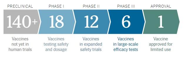 Coronavirus Vaccine Tracker & Guideline