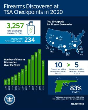 Firearms discovered at TSA checkpoints in 2020 (TSA Photo)