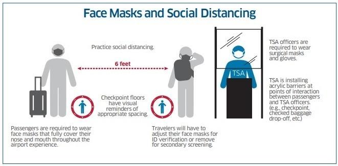 TSA Coronavirus 2021 COVID-19 info - Face Masks and Social distancing