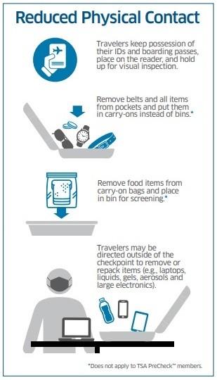 TSA Coronavirus 2021 COVID-19 info - Reduced Physical Contact