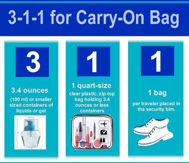 TSA Precheck 2021- TSA Liquids Rules 3-1-1